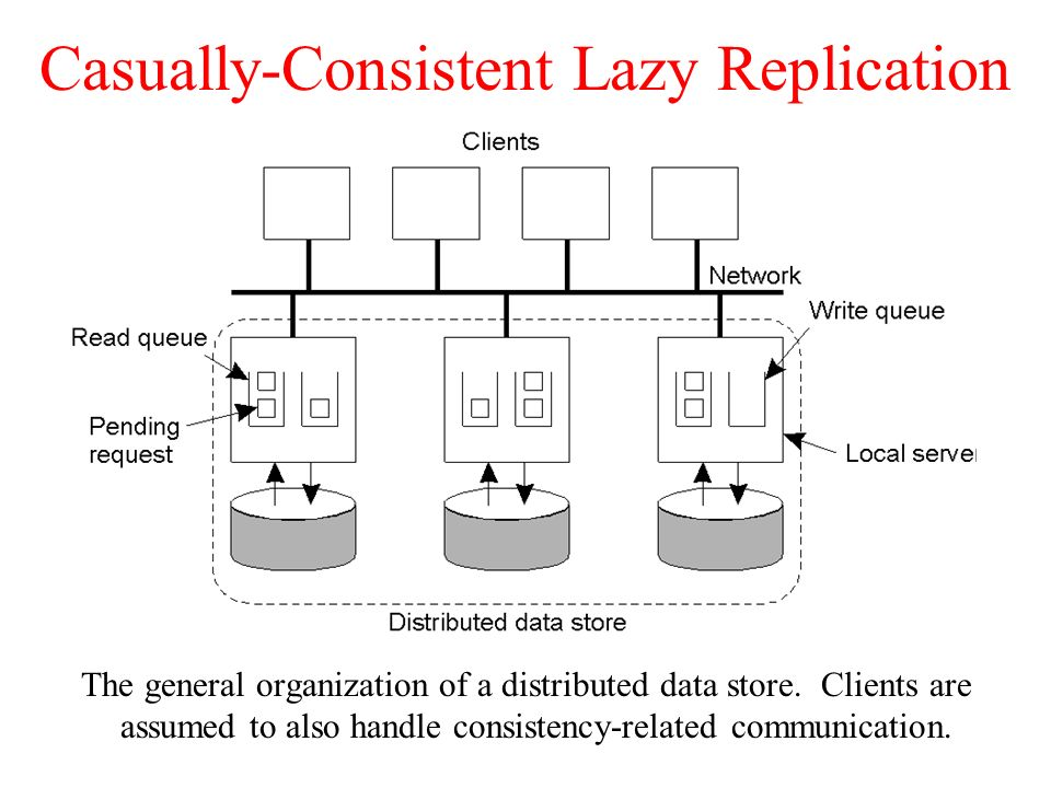 Casually-Consistent Lazy Replication