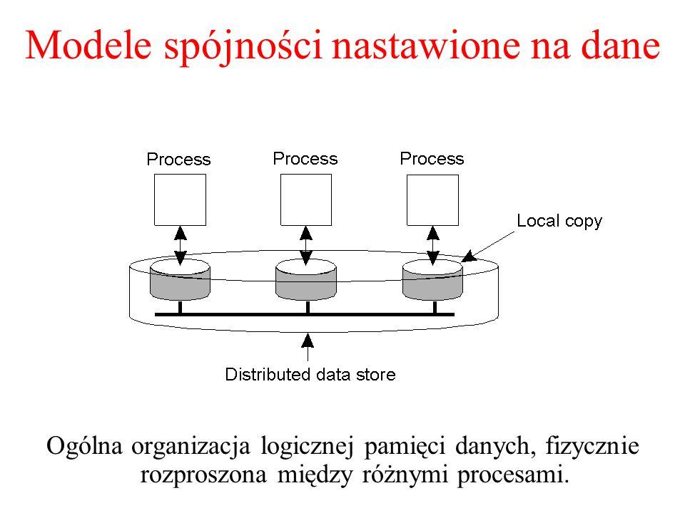 Modele spójności nastawione na dane
