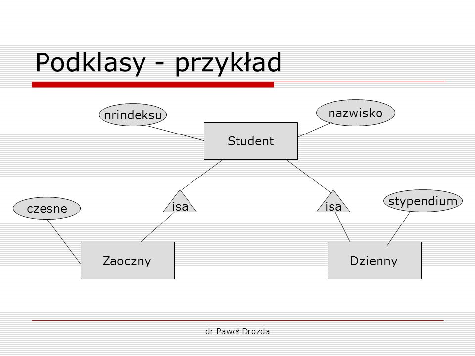 Podklasy - przykład nazwisko nrindeksu Student isa isa stypendium