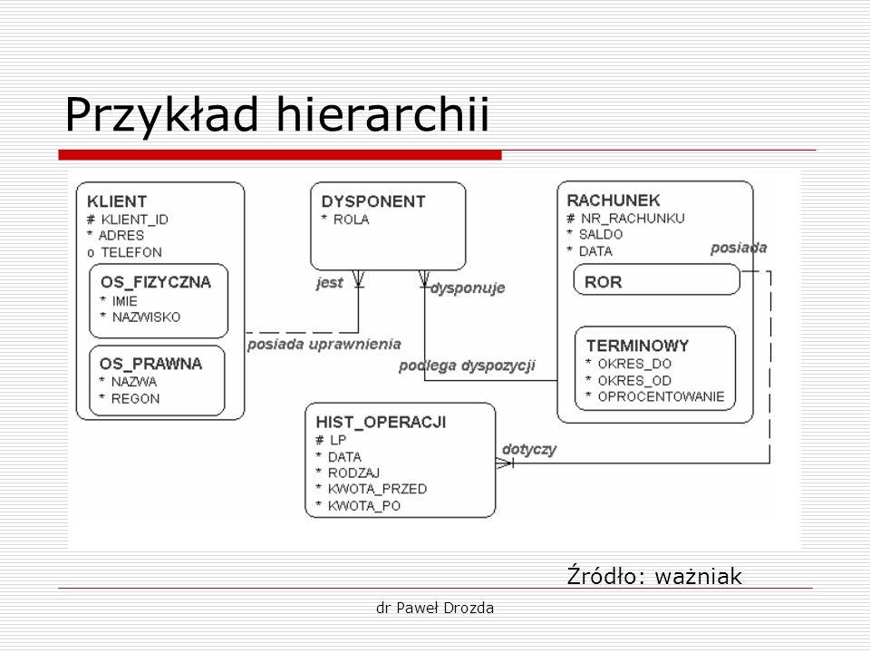 Przykład hierarchii Źródło: ważniak dr Paweł Drozda
