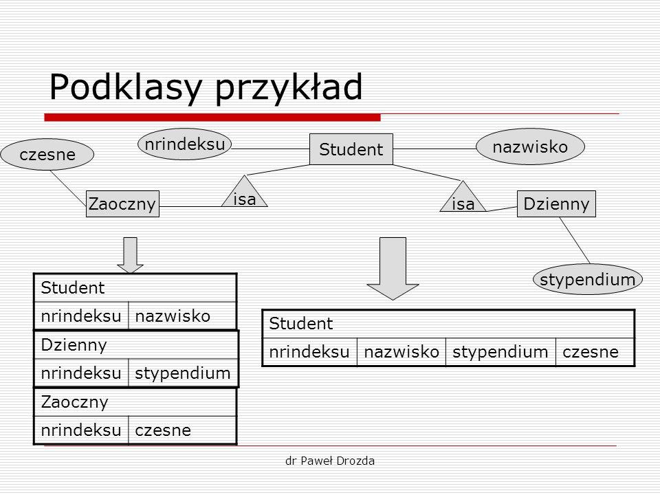 Podklasy przykład nrindeksu nazwisko Student czesne isa isa Zaoczny