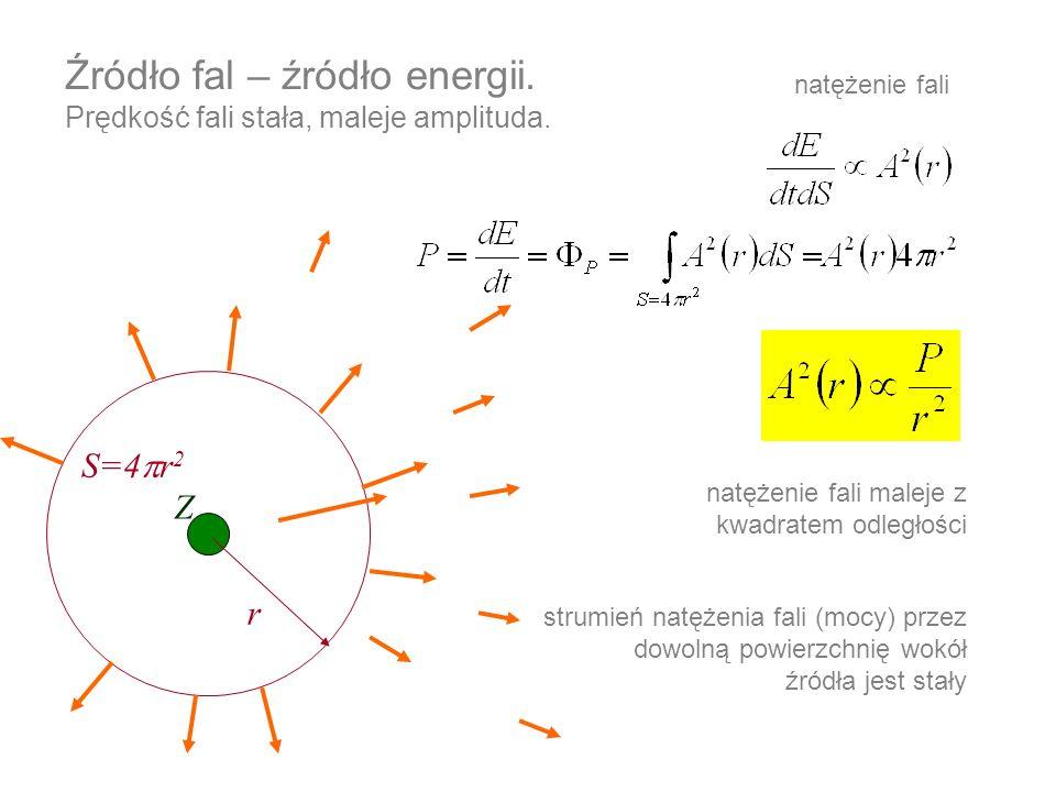 Źródło fal – źródło energii. Prędkość fali stała, maleje amplituda.