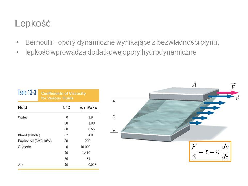 Lepkość Bernoulli - opory dynamiczne wynikające z bezwładności płynu;