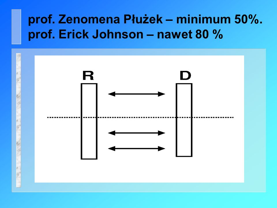 prof. Zenomena Płużek – minimum 50%.