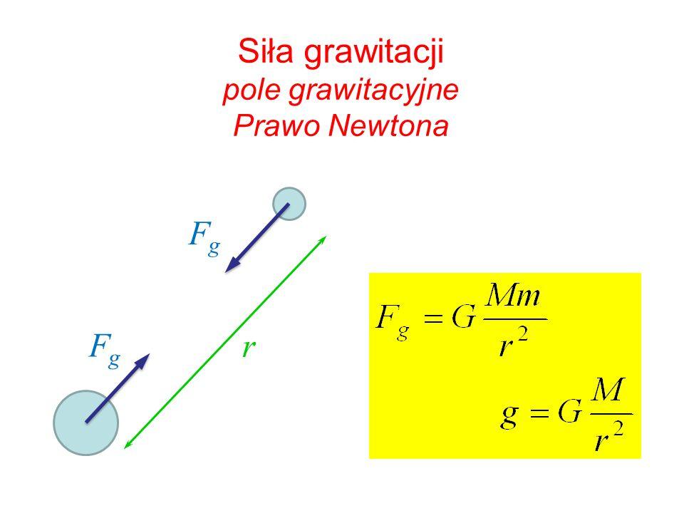 Siła grawitacji pole grawitacyjne Prawo Newtona