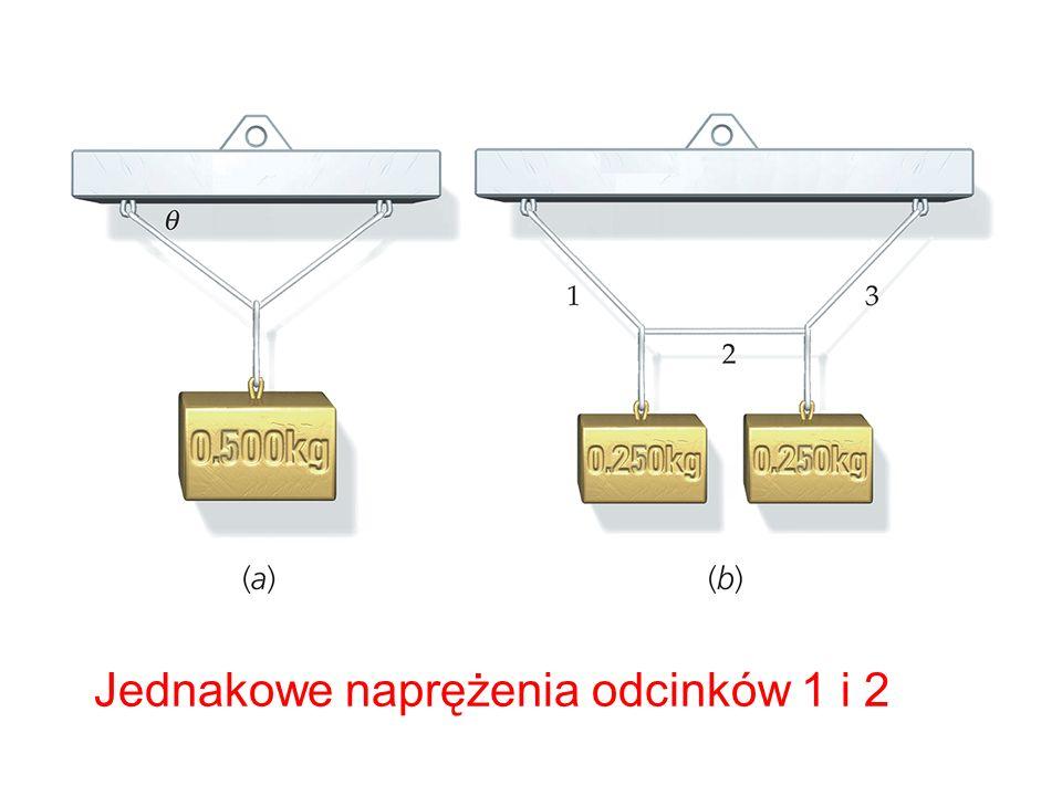 Jednakowe naprężenia odcinków 1 i 2
