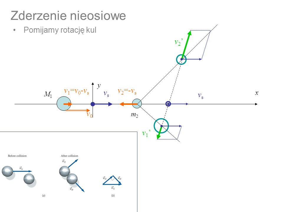 Zderzenie nieosiowe Pomijamy rotację kul v2' v1=v0-vs v2=-vs vs vs v0