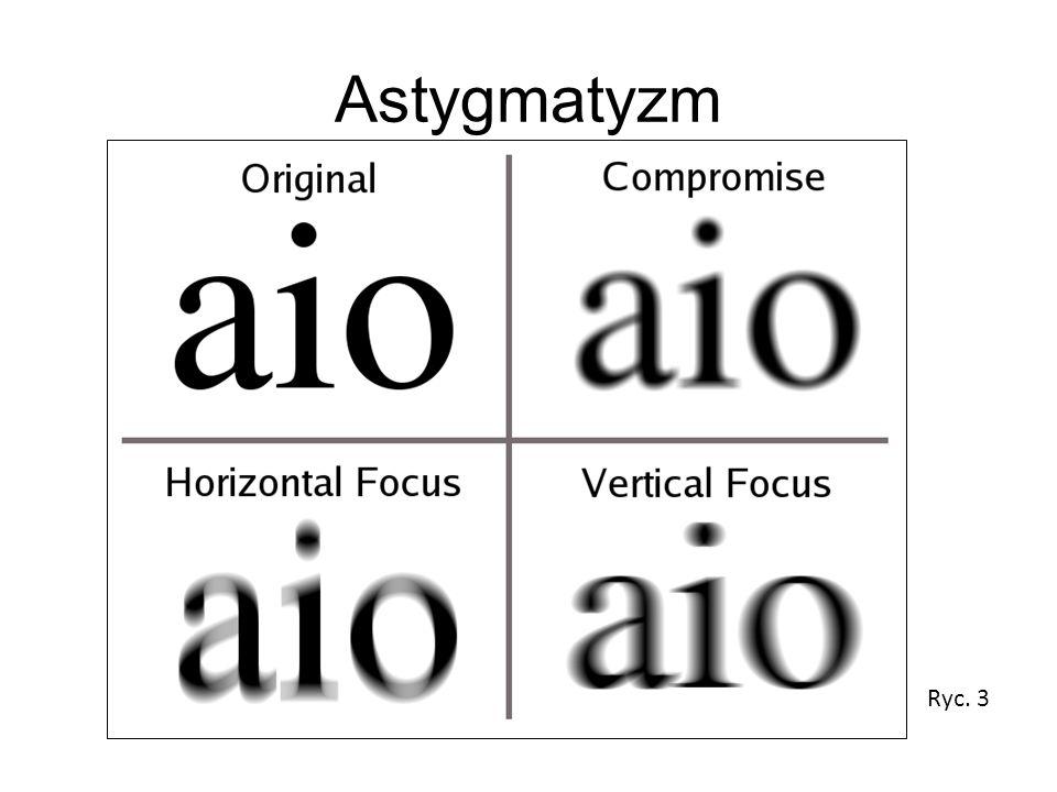 Astygmatyzm Ryc. 3