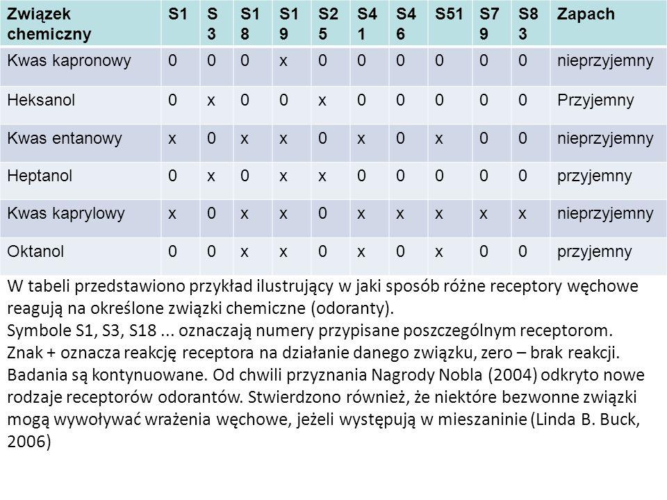 Związek chemiczny S1. S3. S18. S19. S25. S41. S46. S51. S79. S83. Zapach. Kwas kapronowy.