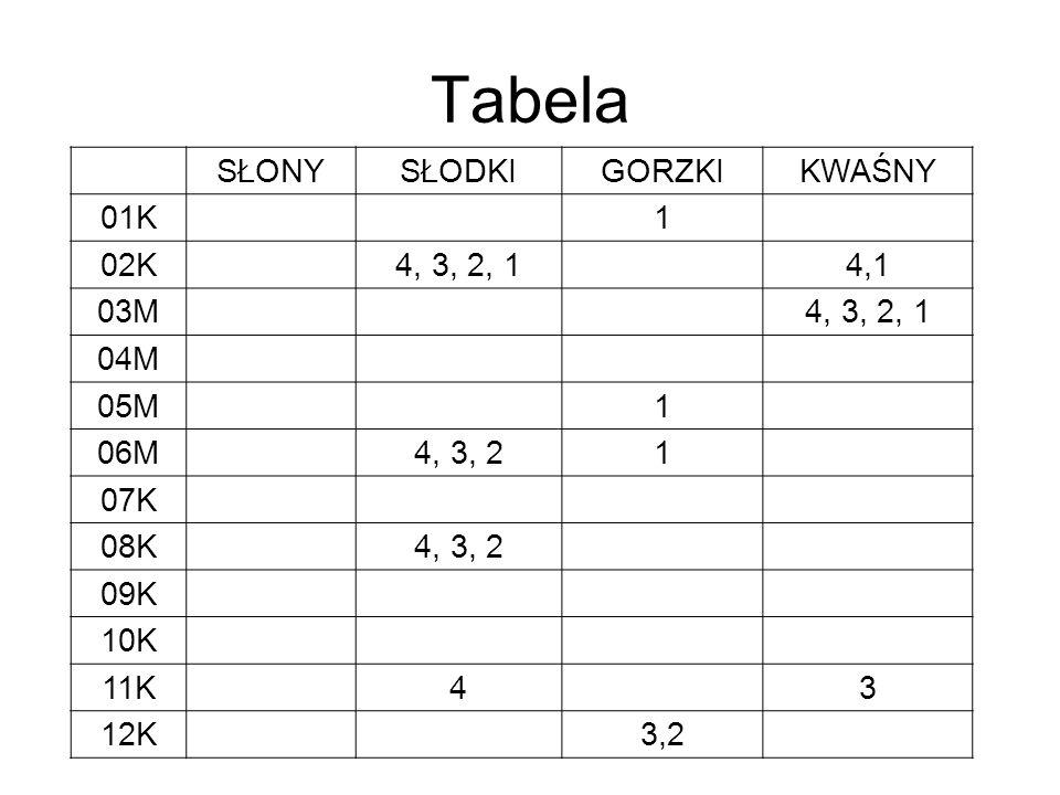 Tabela SŁONY SŁODKI GORZKI KWAŚNY 01K 1 02K 4, 3, 2, 1 4,1 03M 04M 05M