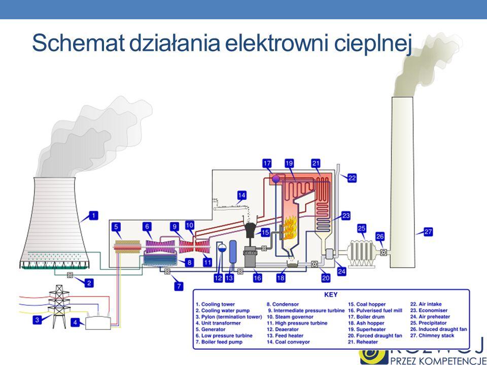Schemat działania elektrowni cieplnej