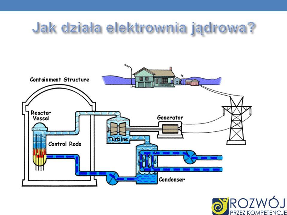 Jak działa elektrownia jądrowa