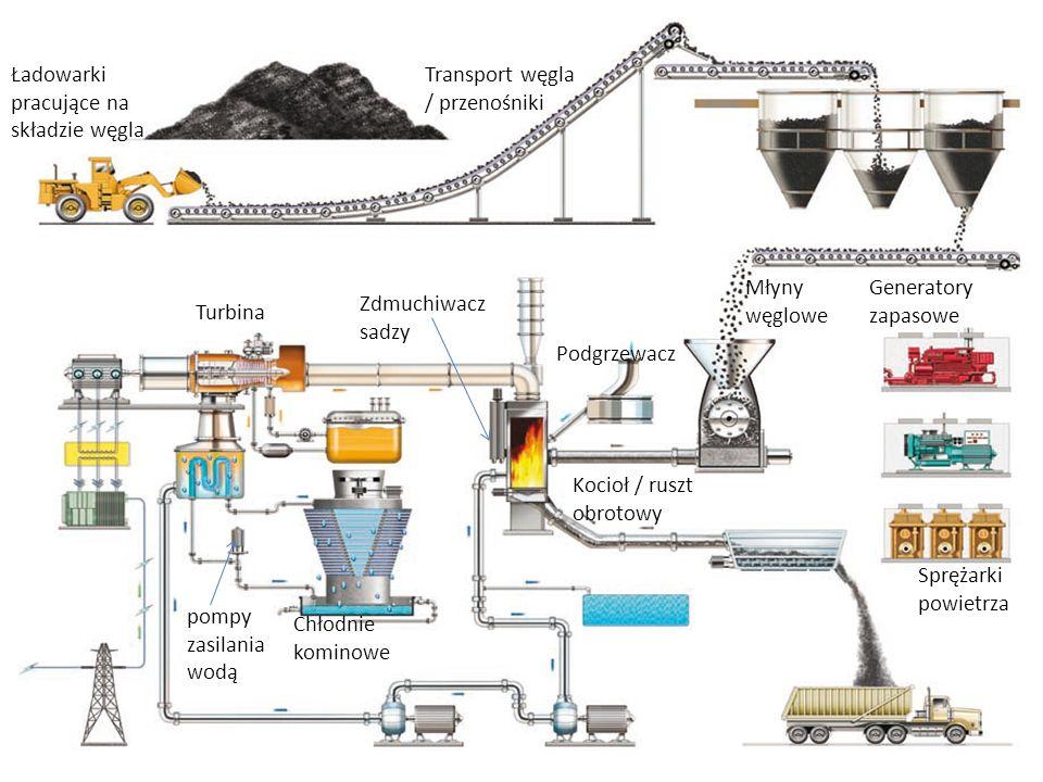 Ładowarki pracujące na składzie węgla