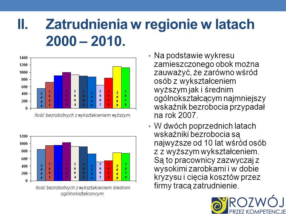 Zatrudnienia w regionie w latach 2000 – 2010.