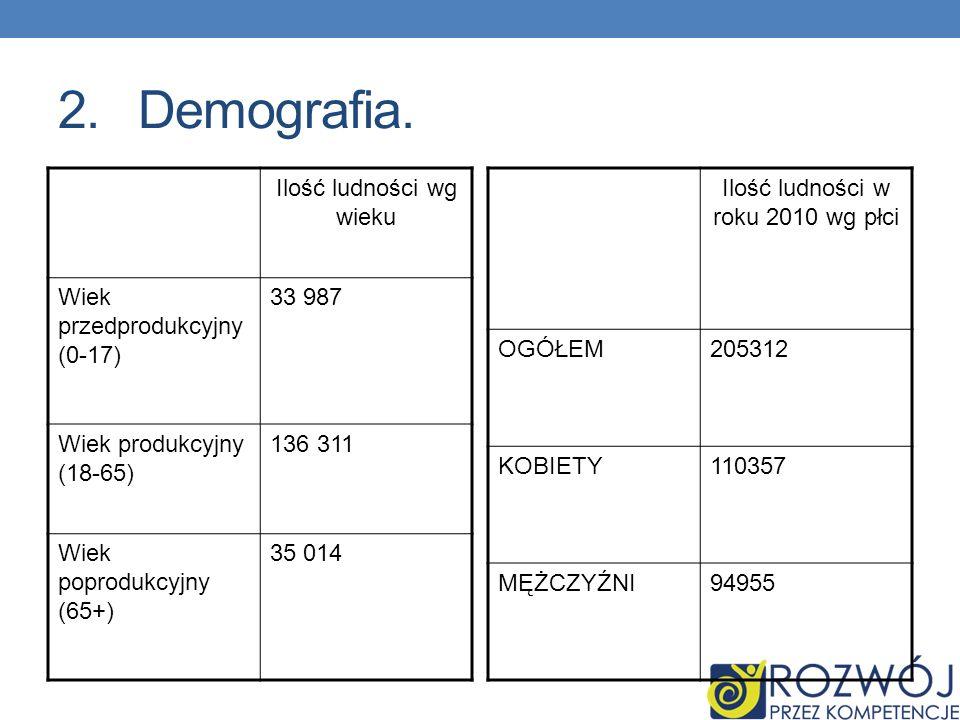 Demografia. Ilość ludności wg wieku Wiek przedprodukcyjny (0-17)