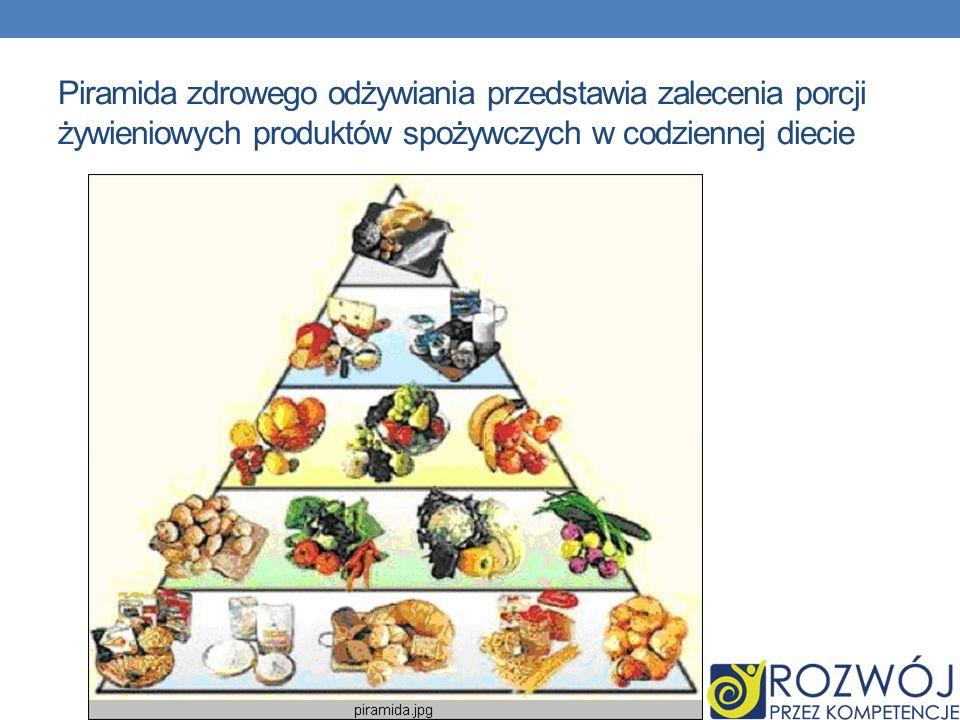 Piramida zdrowego odżywiania przedstawia zalecenia porcji żywieniowych produktów spożywczych w codziennej diecie