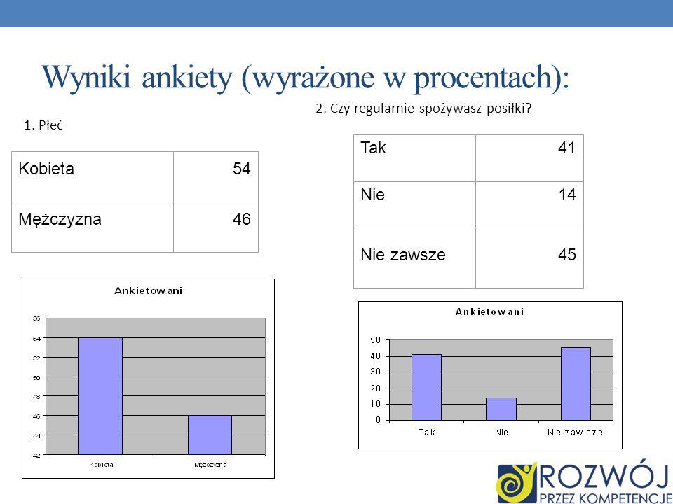Wyniki ankiety (wyrażone w procentach):