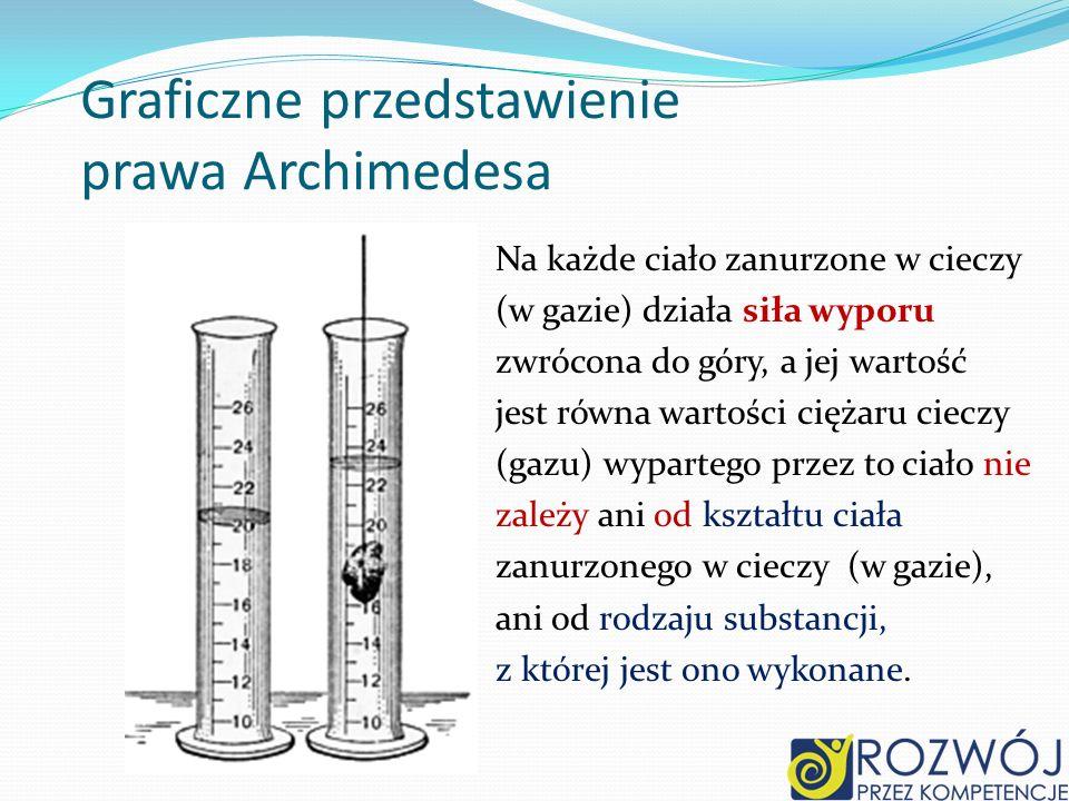 Graficzne przedstawienie prawa Archimedesa