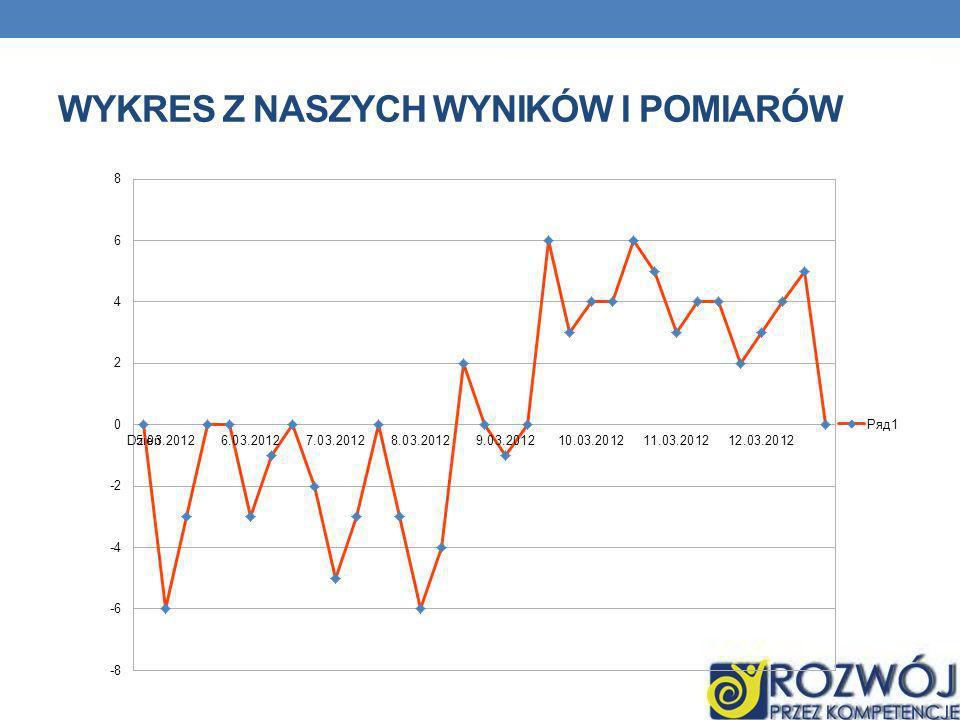 Wykres z naszych wyników i pomiarów