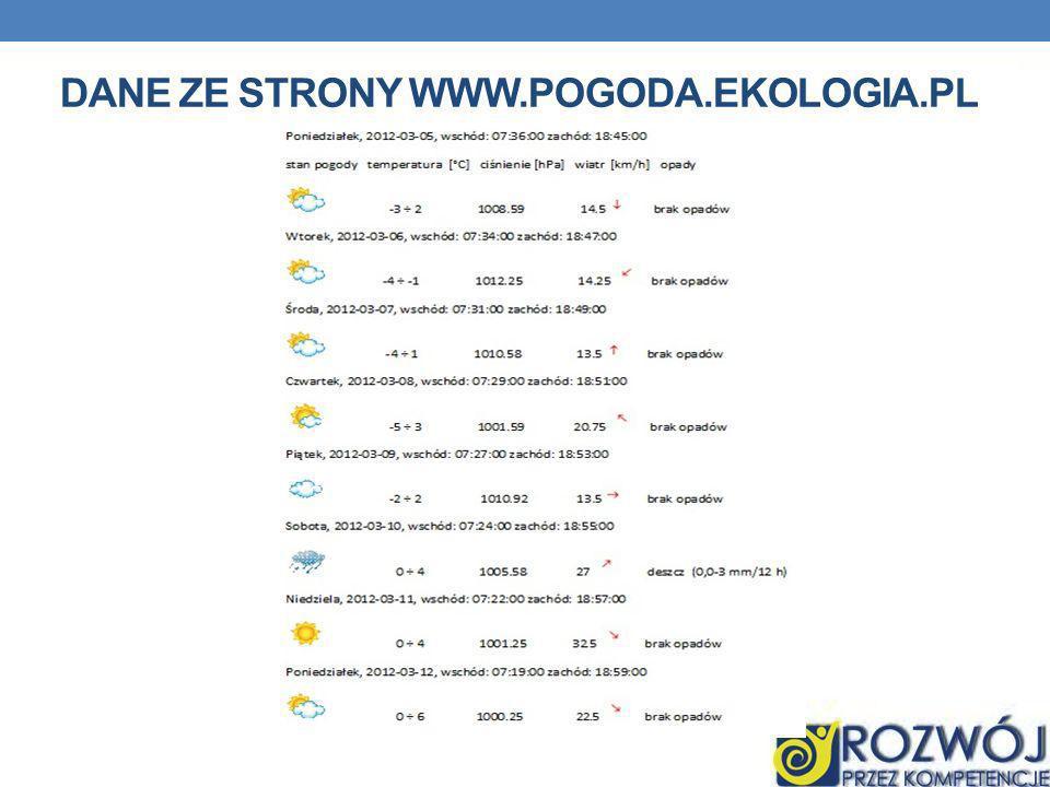Dane ze strony www.pogoda.ekologia.pl