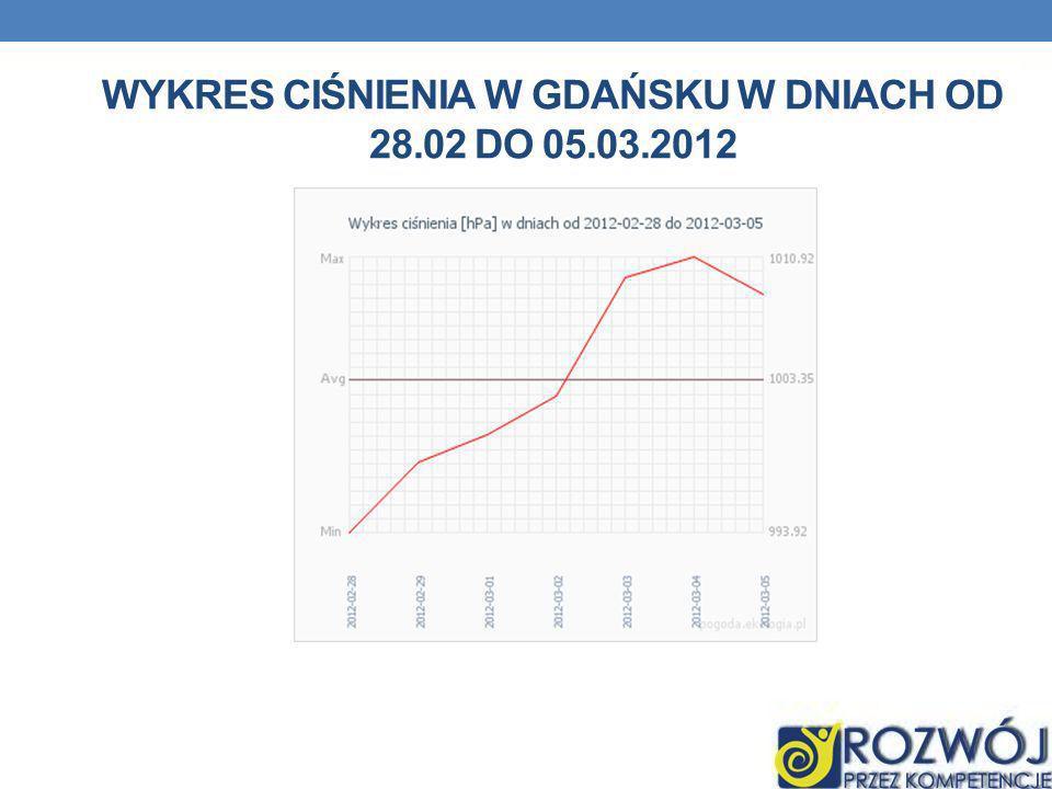 Wykres ciśnienia w gdańsku w dniach od 28.02 do 05.03.2012