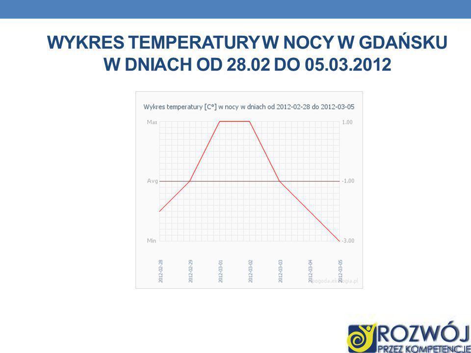 Wykres temperatury w nocy w gdańsku w dniach od 28.02 do 05.03.2012