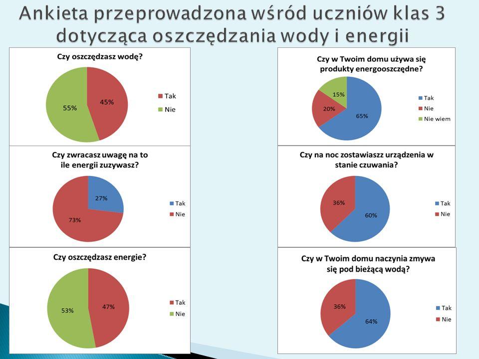 Ankieta przeprowadzona wśród uczniów klas 3 dotycząca oszczędzania wody i energii