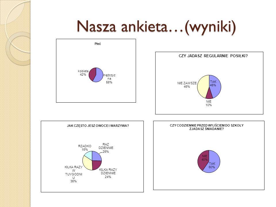 Nasza ankieta…(wyniki)