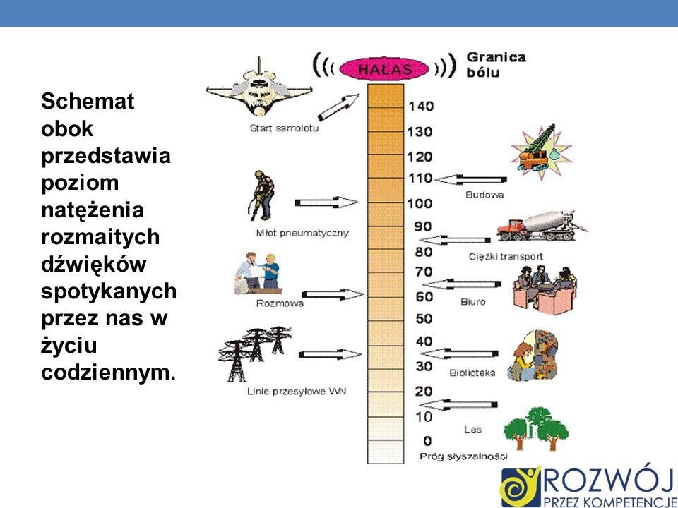 Schemat obok przedstawia poziom natężenia rozmaitych dźwięków spotykanych przez nas w życiu codziennym.