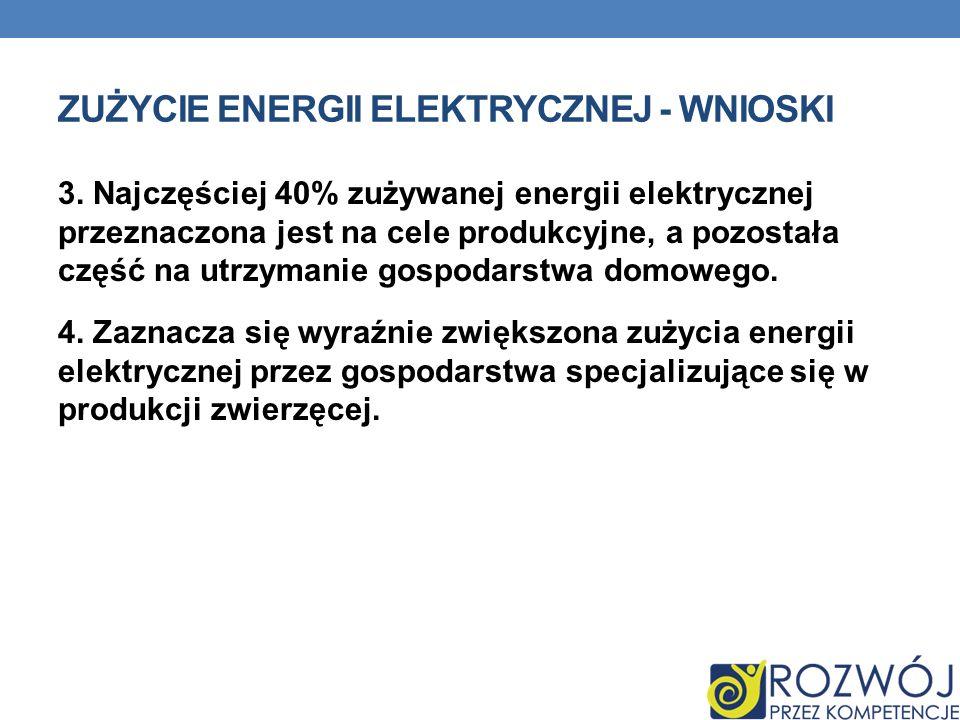 Zużycie energii elektrycznej - wnioski