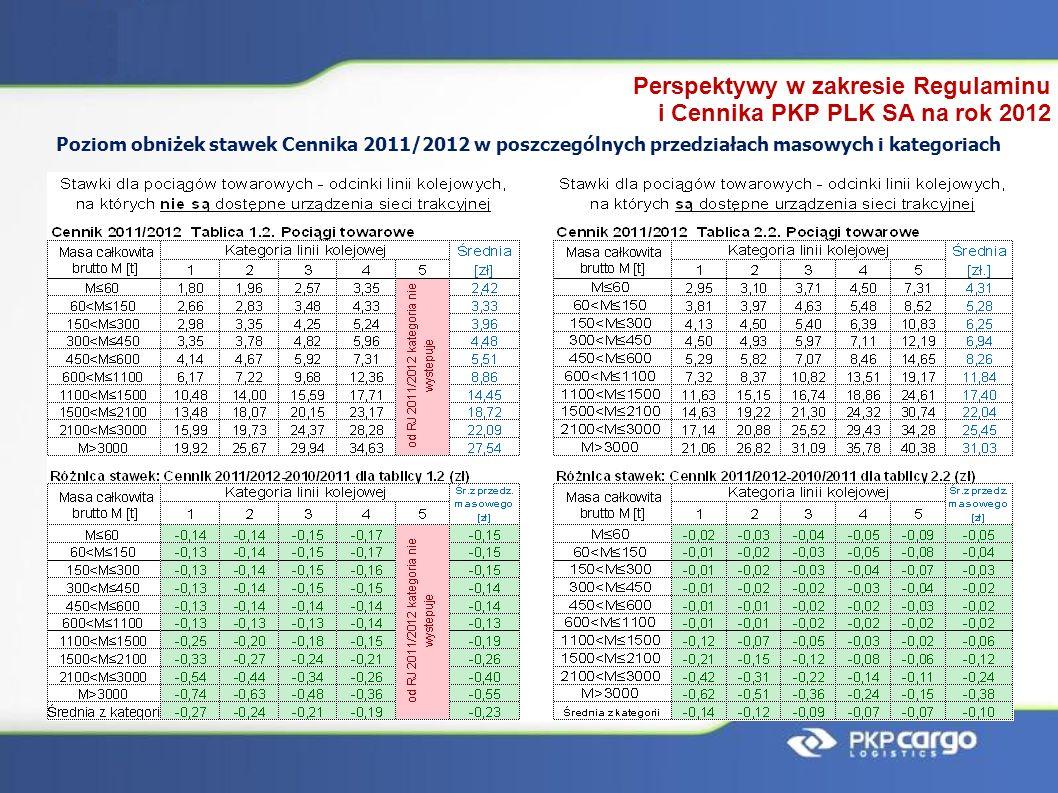 Perspektywy w zakresie Regulaminu i Cennika PKP PLK SA na rok 2012