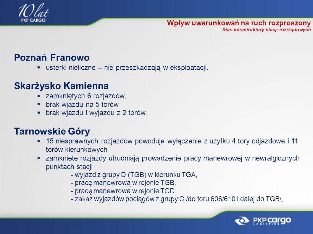 Poznań Franowo Skarżysko Kamienna Tarnowskie Góry
