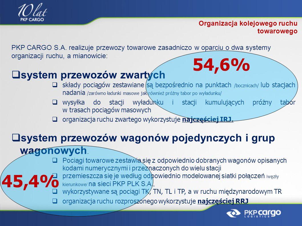 54,6% 45,4% system przewozów zwartych
