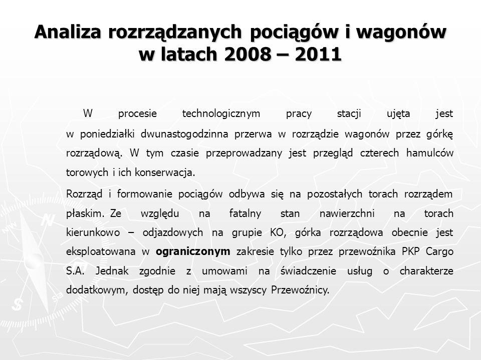 Analiza rozrządzanych pociągów i wagonów w latach 2008 – 2011