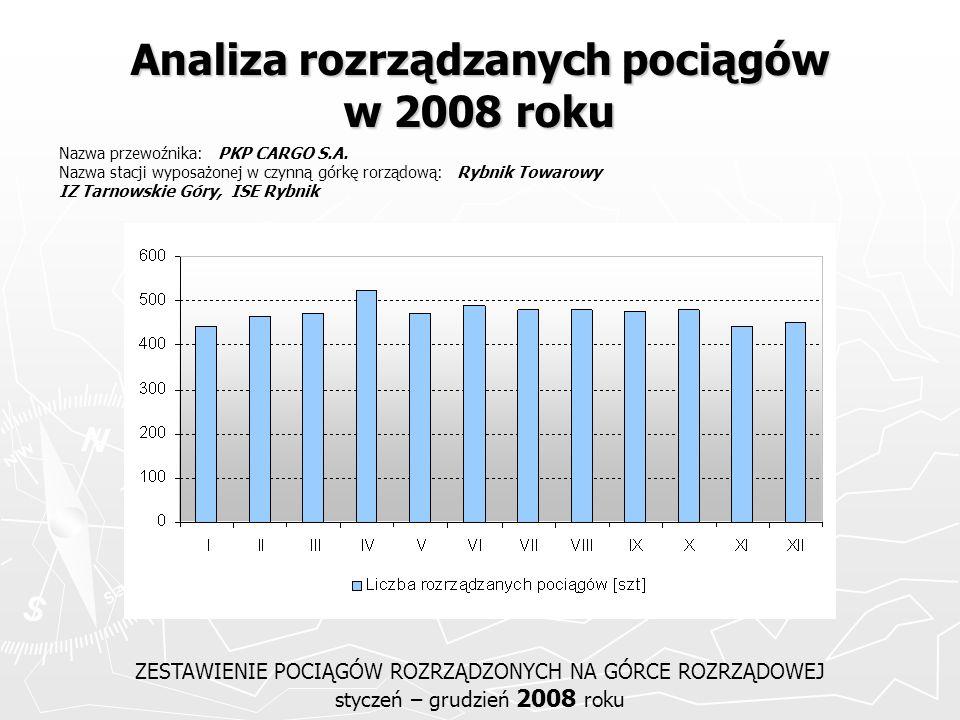 Analiza rozrządzanych pociągów w 2008 roku