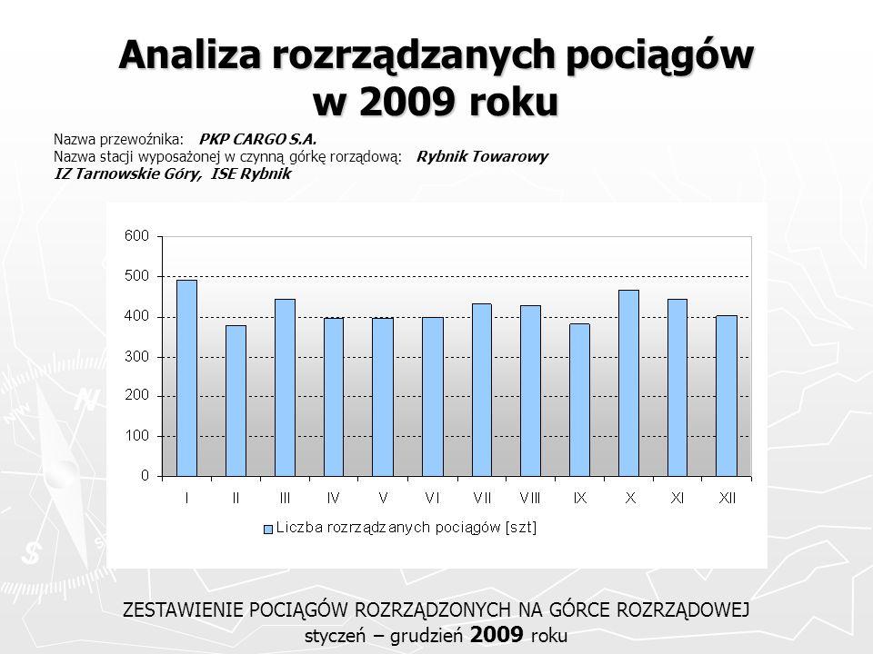 Analiza rozrządzanych pociągów w 2009 roku