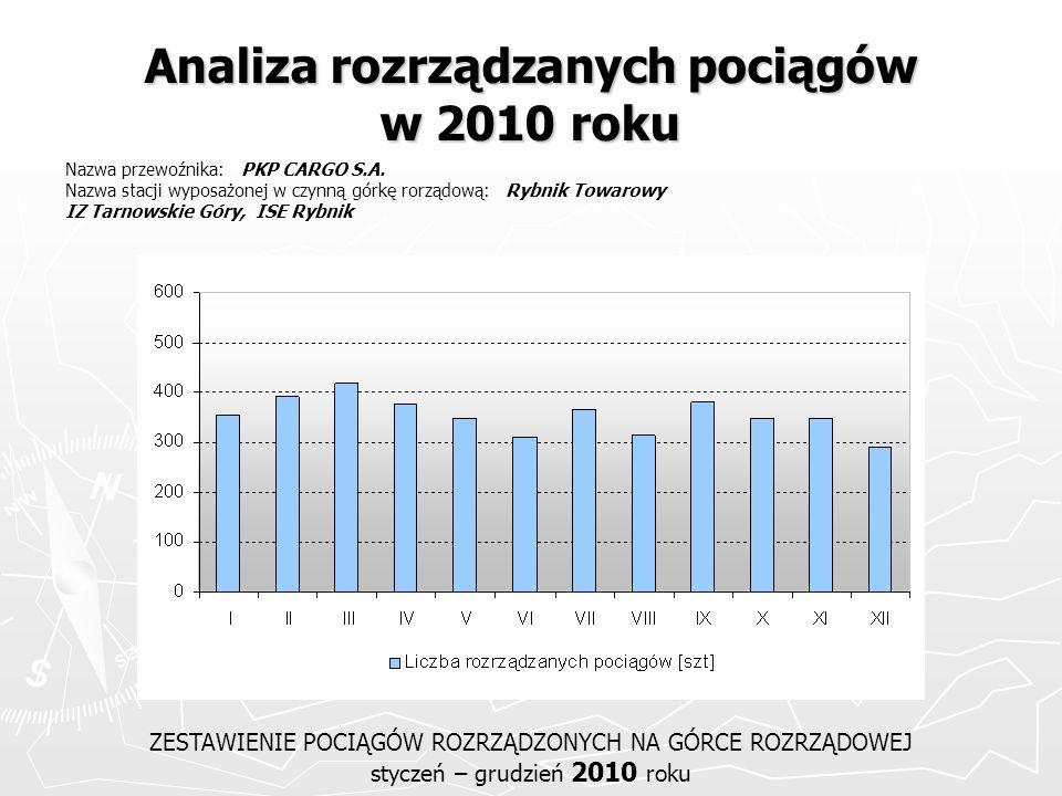 Analiza rozrządzanych pociągów w 2010 roku