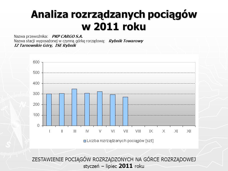Analiza rozrządzanych pociągów w 2011 roku