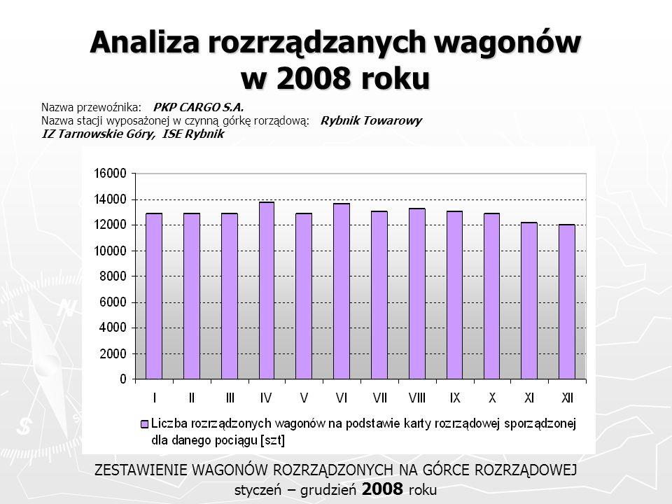 Analiza rozrządzanych wagonów w 2008 roku