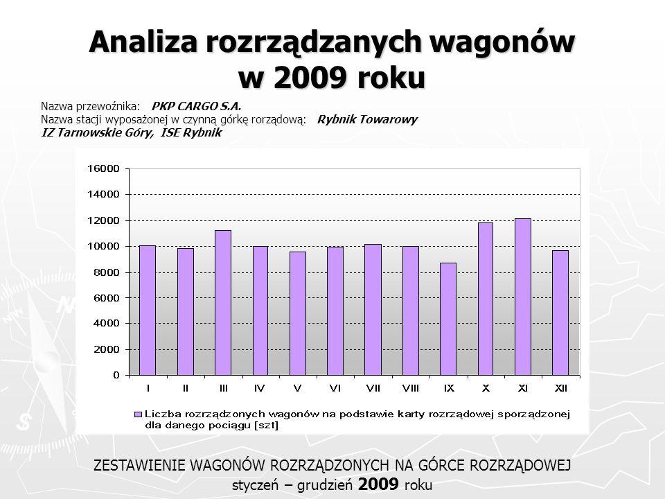 Analiza rozrządzanych wagonów w 2009 roku