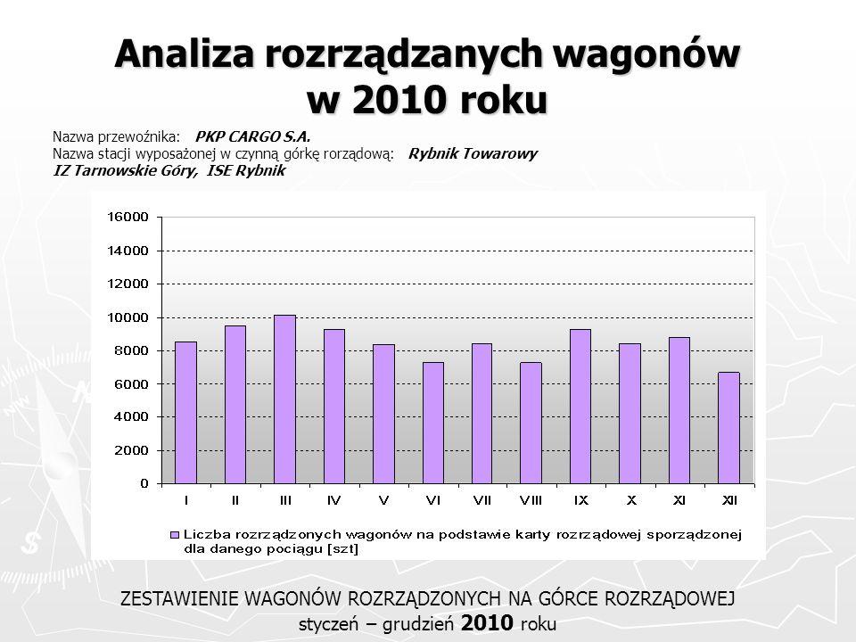 Analiza rozrządzanych wagonów w 2010 roku