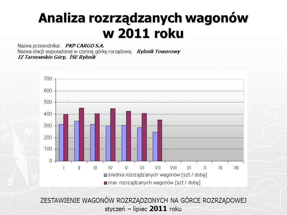 Analiza rozrządzanych wagonów w 2011 roku