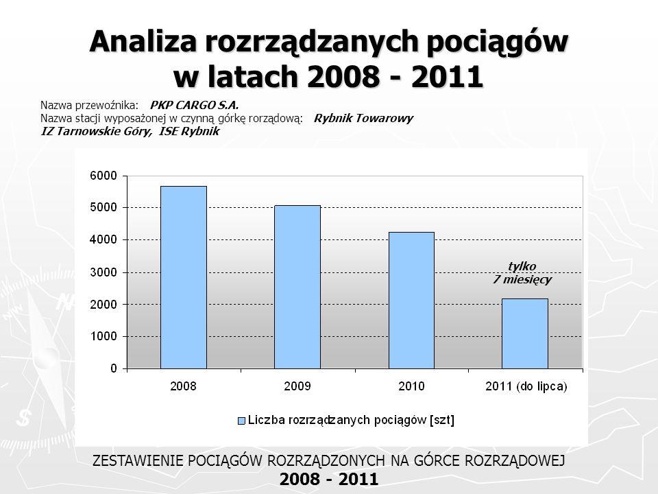 Analiza rozrządzanych pociągów w latach 2008 - 2011