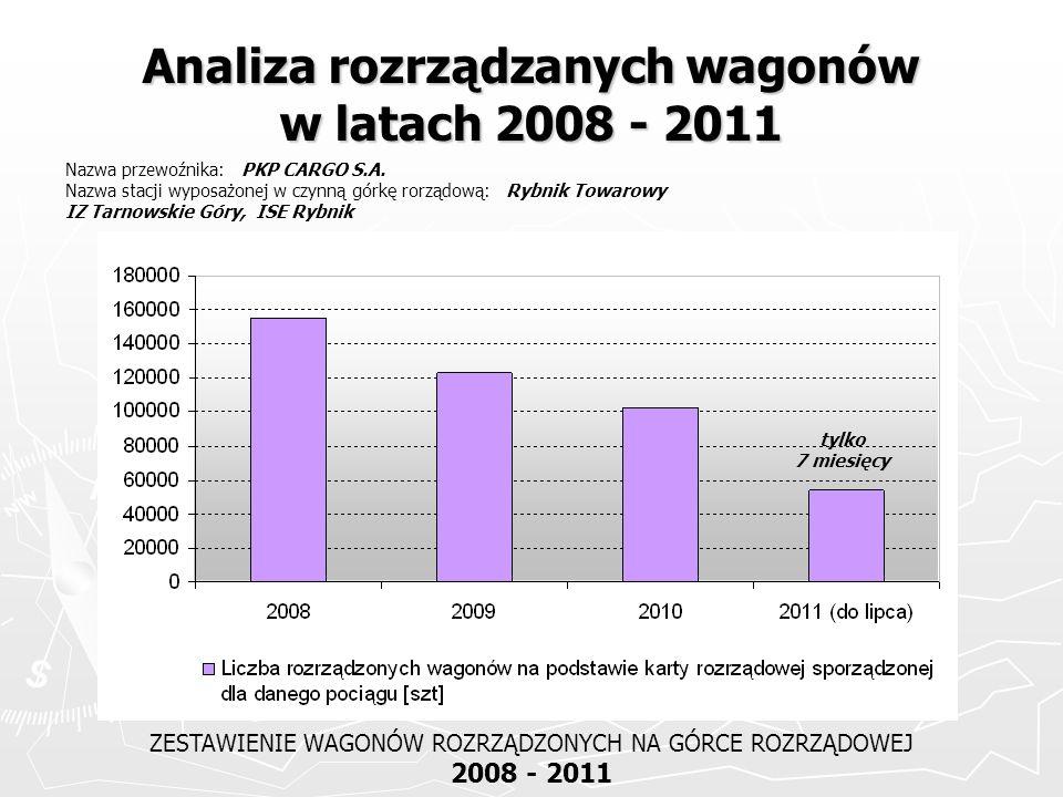 Analiza rozrządzanych wagonów w latach 2008 - 2011