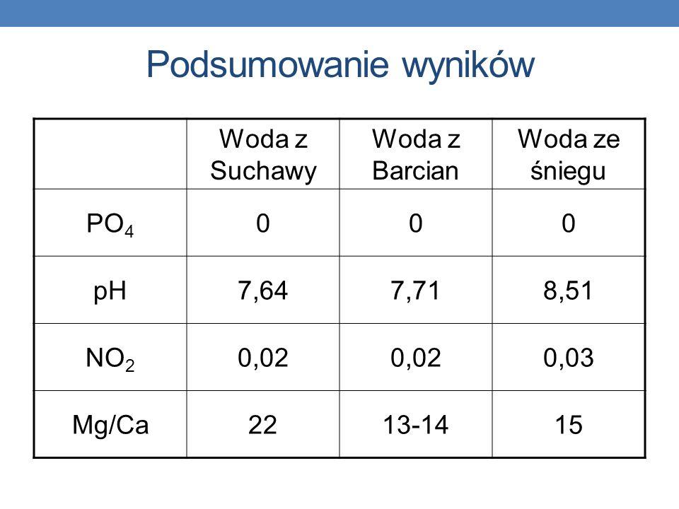 Podsumowanie wyników Woda z Suchawy Woda z Barcian Woda ze śniegu PO4