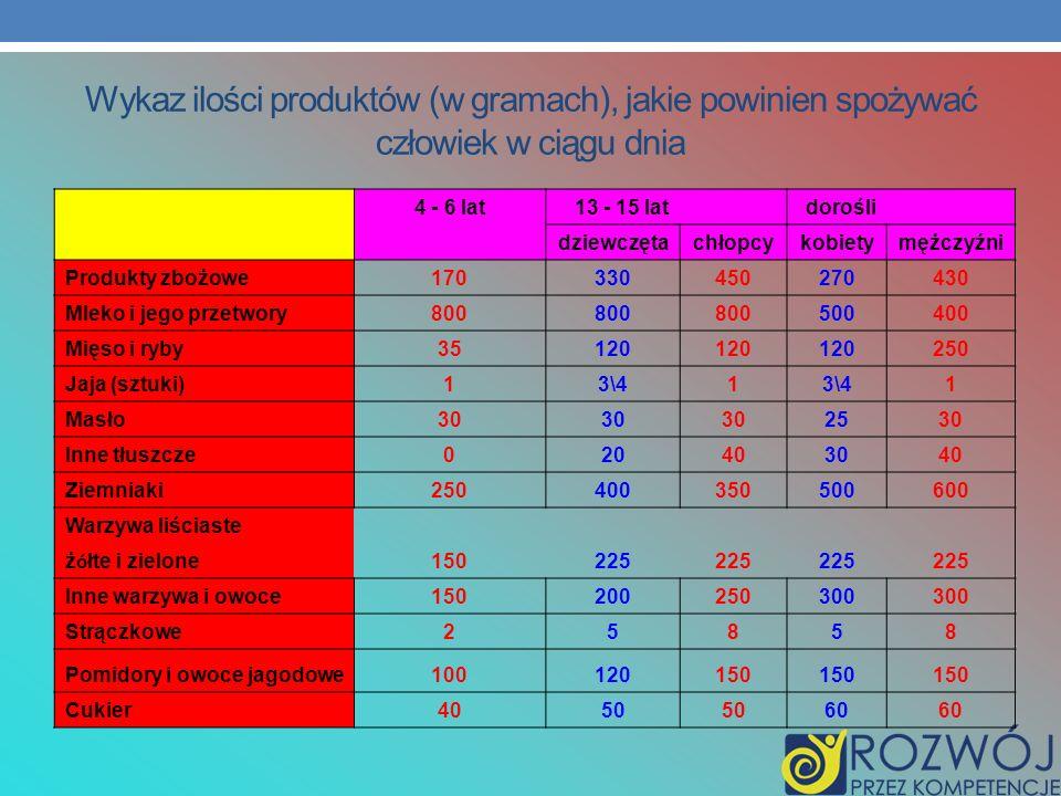 Wykaz ilości produktów (w gramach), jakie powinien spożywać człowiek w ciągu dnia