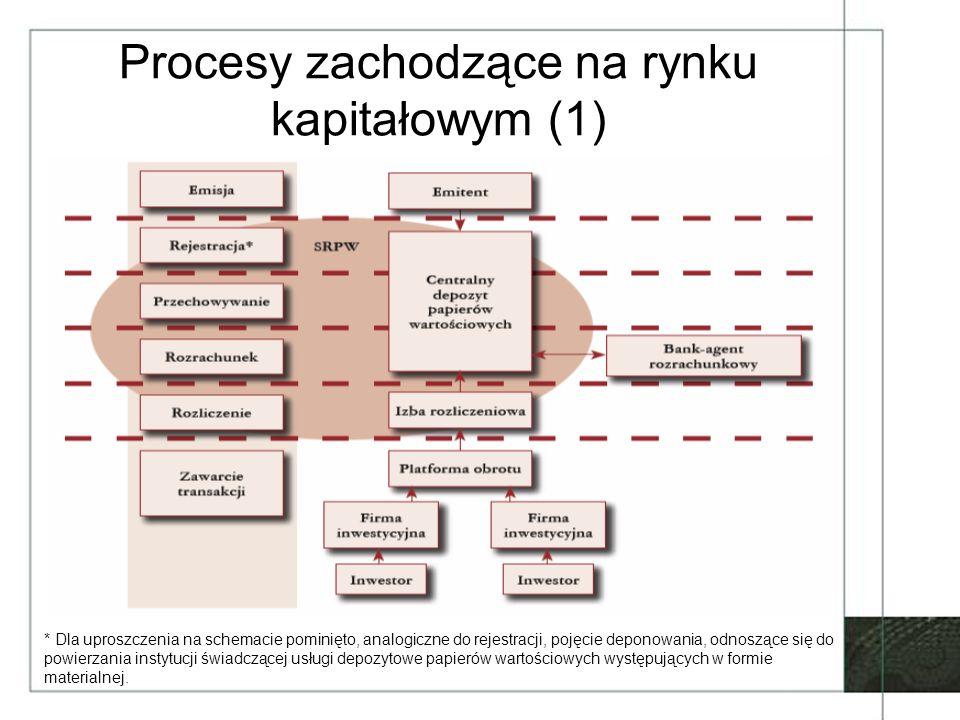 Procesy zachodzące na rynku kapitałowym (1)
