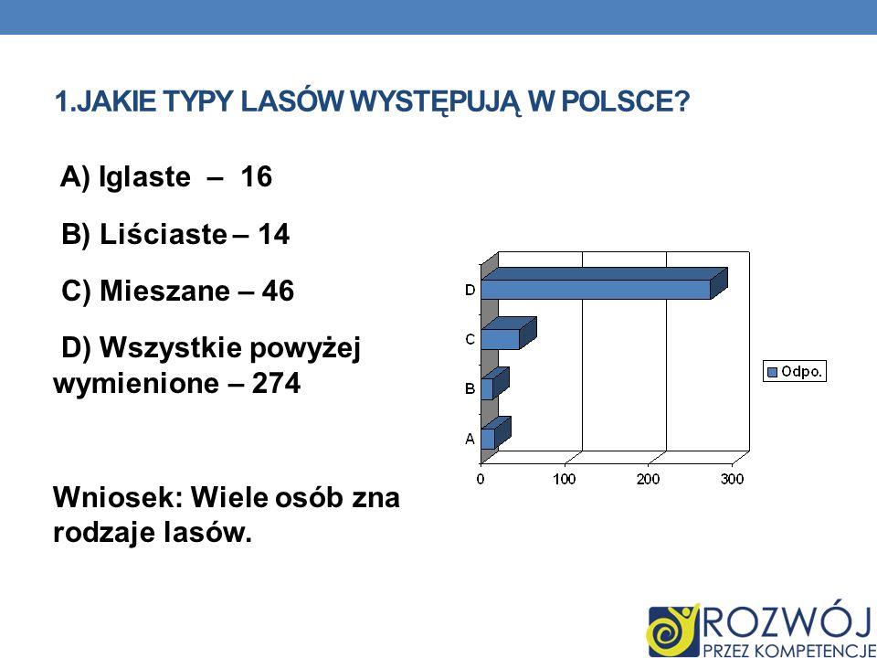 1.Jakie typy lasów występują w Polsce