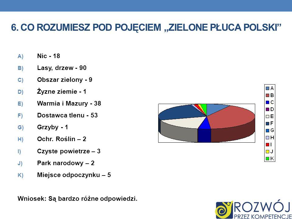 """6. Co rozumiesz pod pojęciem """"Zielone Płuca Polski"""