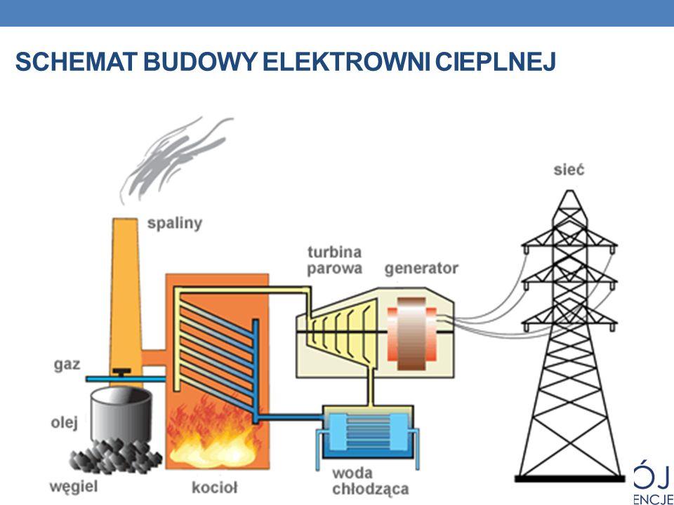 Schemat budowy elektrowni cieplnej